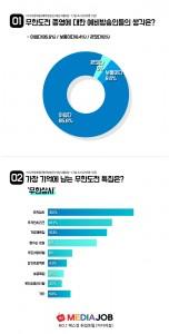무한도전 종영에 따른 예비 방송인 설문 결과