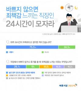 벼룩시장구인구직이 직장인 1086명을 대상으로 설문조사를 진행한 결과 75.5%가 하루 24시간이 부족하다고 생각한 적이 있다고 답했다