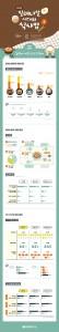 밀레니얼 세대의 식문화 인식(집밥 편) 인포그래픽