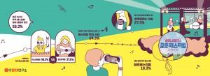 뮤직 페스티벌에 대한 20대 인식 조사