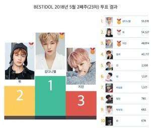 베스트아이돌 5월 2주차 투표 결과