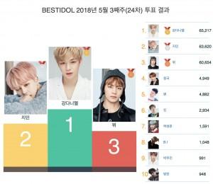 5월 3주차 베스트 아이돌 투표 결과