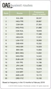 OAG의 가장 바쁜 국제 노선 상위 20위 리스트