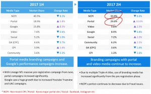 Nasmedia (KOSDAQ:089600) announced the result of 2017 Korean mobile game marketing trends and outlook for 2018 mobile game market.Non-incent CPI share of the overall digital marketing media has been decreasing although it still takes majority of the