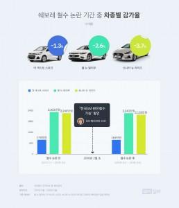 쉐보레 철수파동 전·후 모델 별 중고차 감가율 비교 그래프(말리부, 스파크, 쏘나타)
