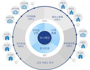 LG CNS-한국조폐공사 블록체인 플랫폼 서비스 체계도