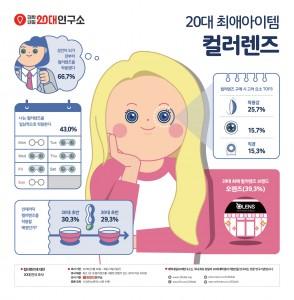 컬러렌즈에 대한 20대 인식 조사 관련 인포그래픽
