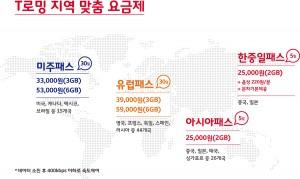SK텔레콤은 여름 휴가철 해외여행을 계획하고 있는 고객을 위해 다양한 맞춤형 로밍 서비스를 제공한다