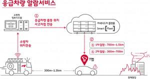 T맵 응급차량 알람 서비스 인포그래픽