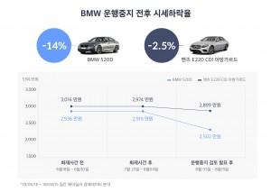 BMW 운행중지 전후 시세하락율 비교