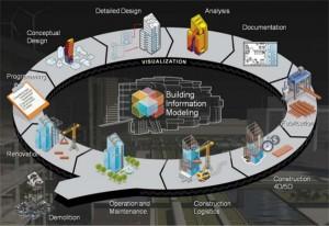 BIM Design and Work Process