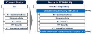 NTT DATA는 현재의 경영 구조, 상장 기업 지위, 경영 자율성 및 브랜드를 유지하면서 그룹 내 다른 기업들과 지속적으로 협력할 것이다. 참고: NTTDocomo, NTTEast, NTTWest와 같은 다른 자회사는 이 조직도에 설명되어 있지 않다(그래픽:BusinessWire)