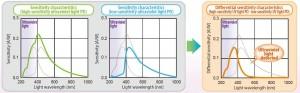 S-5420은 높은 감도와 낮은 감도의 광전 다이오드로 구성된다. S-5420은 PD 출력 간 차이를 계산하여 가시광선을 제거함으로써 필터 없이 UV 구성요소를 검출할 수 있도록 한다