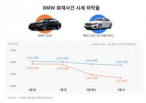 BMW 화재사건 시세 하락율 비교 그래프