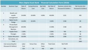 2018년 기준으로 은행은 1865만달러의 이익과 792만달러의 순익을 기록했으며, 이에 따라 주가수익배수는 15배를 기록했다