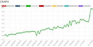 지오코인의 가격 그래프