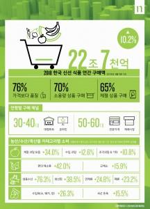 국내 신선식품 시장 트렌드 보고서
