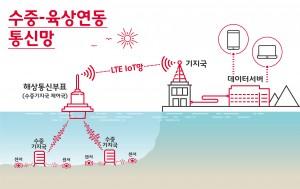 수중-육상 연동 통신망