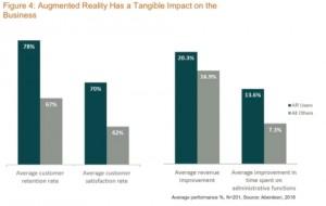 PTC는 증강현실을 이용하고 있는 기업들은 전년에 비해 상당한 수준의 성장률을 달성했고 순익이 크게 개선되었음 보여주는 애버딘의 독점적인 데이터를 발표했다