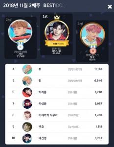 2018년 11월 2주 차 베스트아이돌 투표 결과