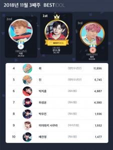 2018년 11월 3주 베스트아이돌 투표 결과