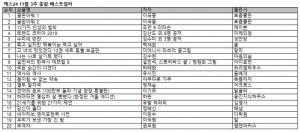 예스24 11월 3주 종합베스트셀러 순위
