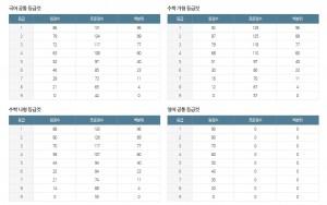 대성마이맥 2019학년도 등급컷(15일 19시 30분 기준)