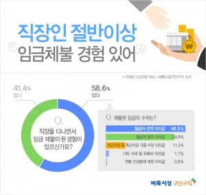 벼룩시장구인구직이 직장인 1028명을 대상으로 설문 조사한 결과 응답자의 58.6%가 임금체불 경험이 있다고 답했다. 또한 이 중 15.9%는 현재도 임금체불 중이다고 답했다
