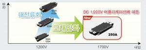 1700V 250A 고내압 대응 Full SiC 파워 모듈