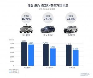 대형 SUV 중고차 잔존가치 그래프