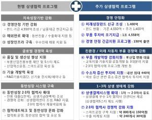 현대차그룹 3+3 상생협력 프로그램