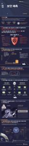 2019년 사이버 보안 전망 인포그래픽