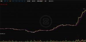 10월19일~12월7일 BRC코인 가격 상승폭