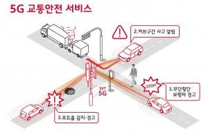 5G 교통안전 서비스 예시
