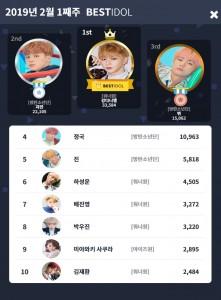 2019년 2월 1째주 베스트아이돌 투표결과