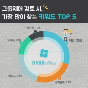 다우기술이 발표한 그룹웨어 도입 시 가장 많이 검색하는 키워드 Top 5