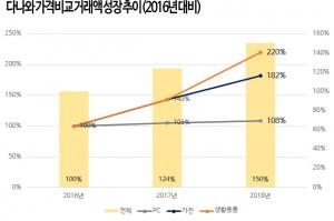 다나와 가격비교 거래액 성장 추이