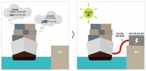 육상 전원 공급 설비의 대기오염 저감 효과