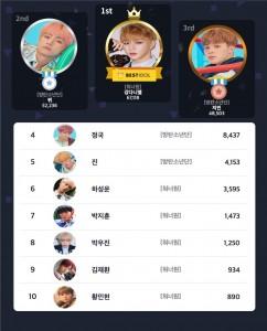 베스트아이돌 2019년 6월 1째주 투표 결과