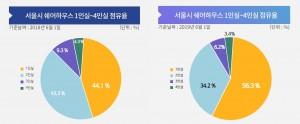 서울시 쉐어하우스 1인실~4인실 점유율 비교