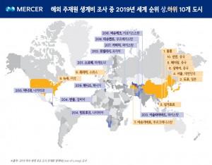 머서 해외 주재원 생계비 조사 중 2019년 세계 순위 상·하위 10개 도시