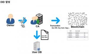 분산 ID의 생성과정