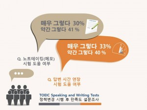 TOEIC Speaking and Writing Tests 정책 변경 만족도