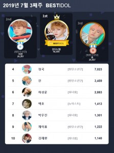 베스트아이돌 2019년 7월 3째주 투표 결과