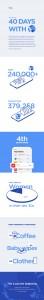 간편결제 앱 차이가 성과를 공개했다