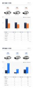 일본 불매운동 중고차 시장 인기도 그래프