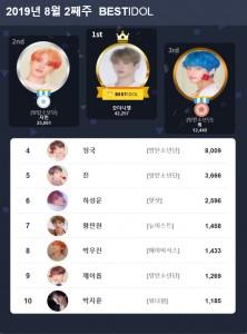 베스트아이돌 2019년 8월 둘째주 투표 결과