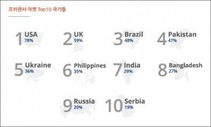 전 세계 프리랜서 수입 성장률 상위 10개국