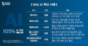 SAS AI 혁신 사례
