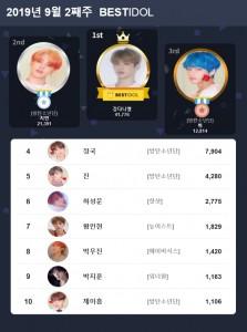베스트아이돌 2019년 9월 2째주 투표 결과